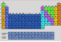 Cheminiai elementai lentele